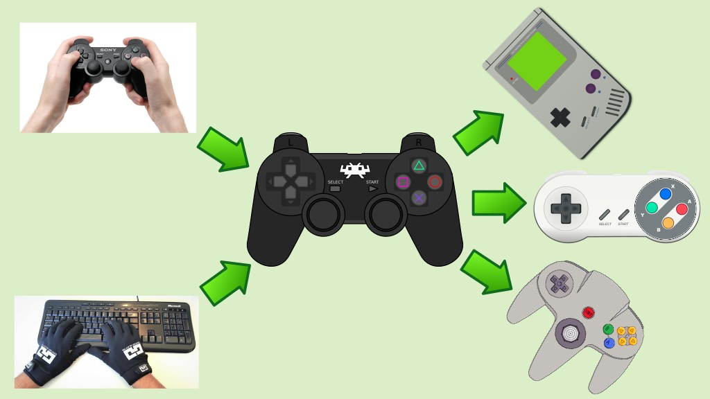 Your gamepad or keyboard is mapped to RetroPad, which in turn is mapped to the video games controllers.